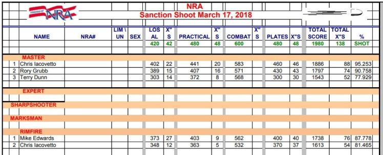 3-17-18 NRA Action Pistol monthy results